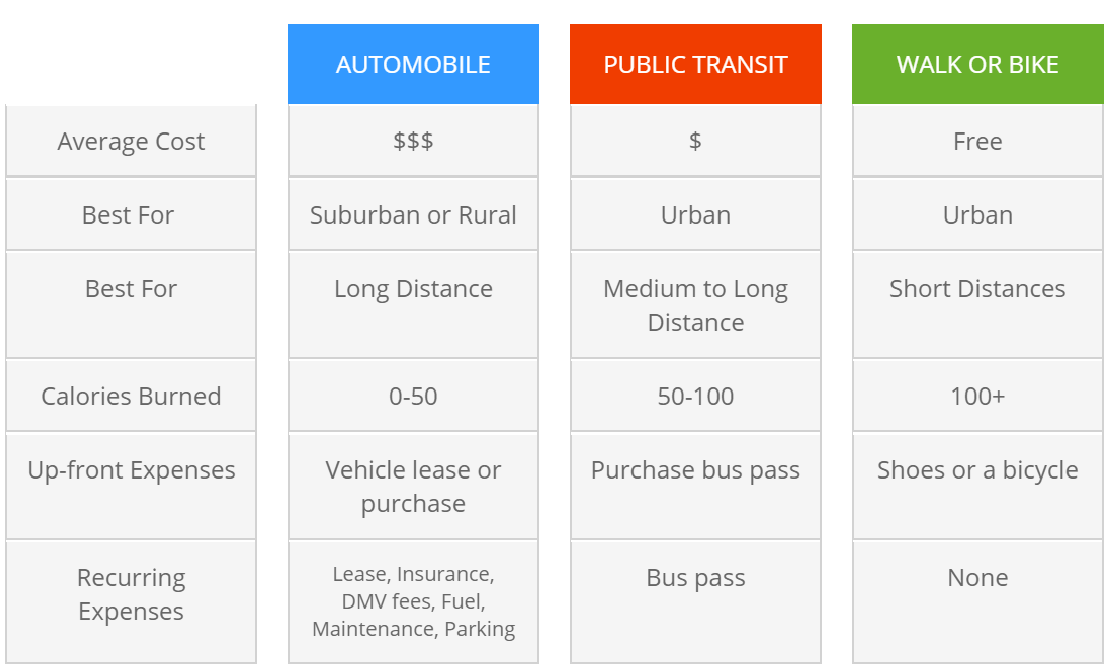 Comparison of automobile, public transit, walking and biking transportation options